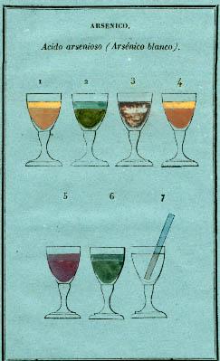 En el caso del arsénico, los colores con diversos reactivos están recogidos en esta lámina que se reproduce aquí. Por ejemplo, el sulfato de cobre producía en determinadas condiciones un bello precipitado de color verde (2), mientras que el nitrato de plata daba lugar a un color amarillo limón (4)