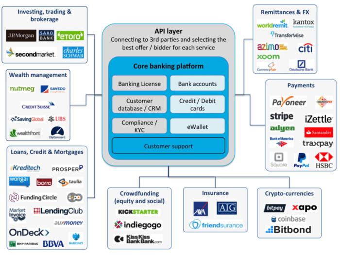 Gráfico de la banca digital según el CEO de Kantox