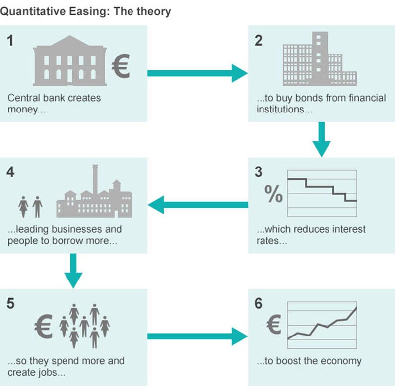 La teoría del Quantative Easing, paso a paso (gráfico vía BBC)