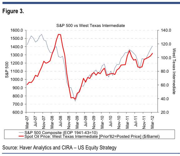 Gráfico Correlación S&P500 y Crudo 07-12