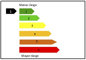 Semáforo Riesgo