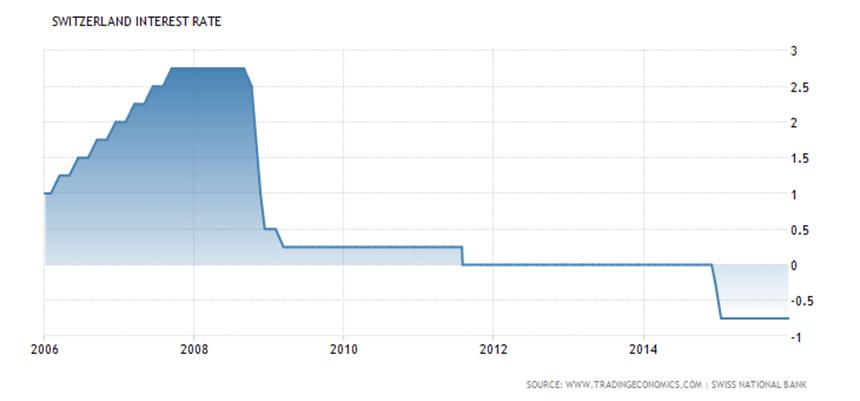 Evolución de los intereses del Banco de Suiza