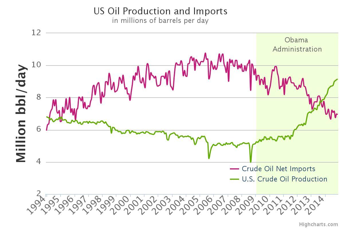 Comparación Producción e Importación Petróleo EE.UU. 94-14