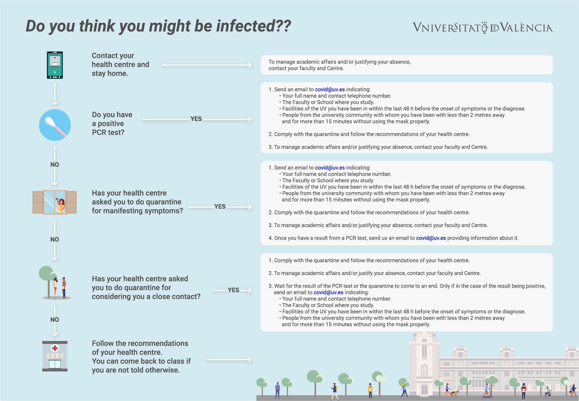 Infografia Comunicacions a l'Estudiantat relacionades amb la covid