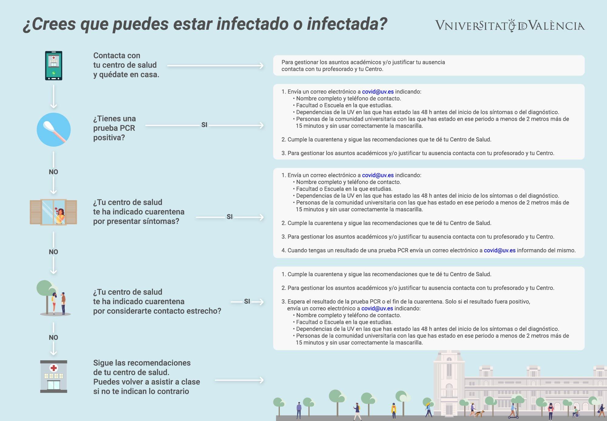 Infografía Comunicaciones al Estudiantado relacionadas con la covid