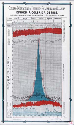 MIRALLES, comparative graphic chart of meteorological and telluric variations and the choleraic epidemic march in 1885 in the city of Valencia, lithograph, 1885.