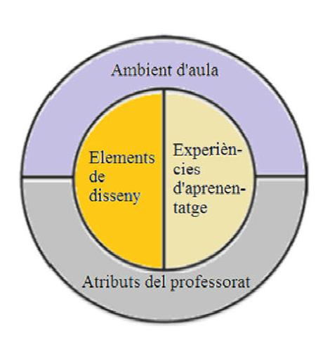 Marc per a l'educació basada en CSC segons Sadler (2011). Una de les diapositives de la conferencia de Juan J. Ruiz