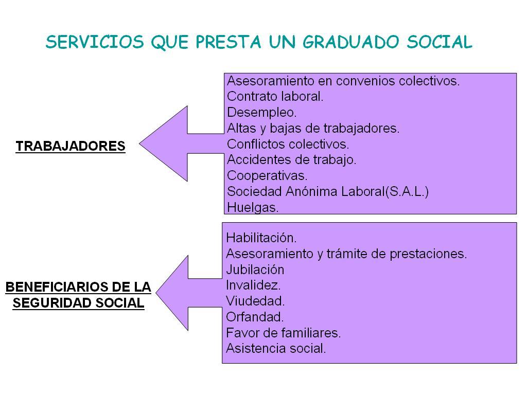 empleo graduado social: