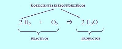 Cálculos en las reacciones químicas