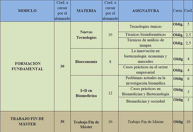programacion master i+d biotecnologia biomedicina uv