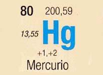 Elementos quimicos y sus simbolos antiguos