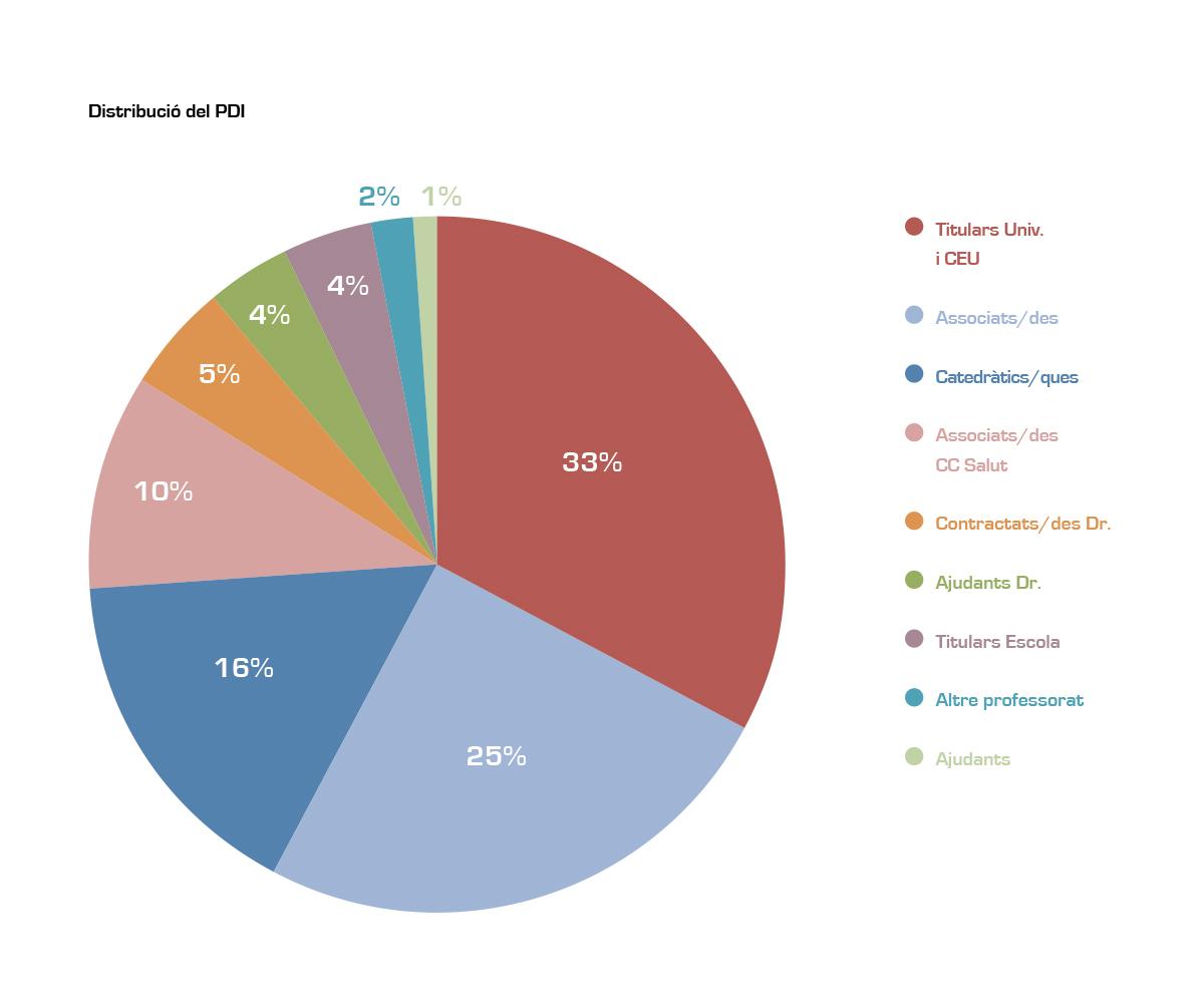 Distribució de PDI