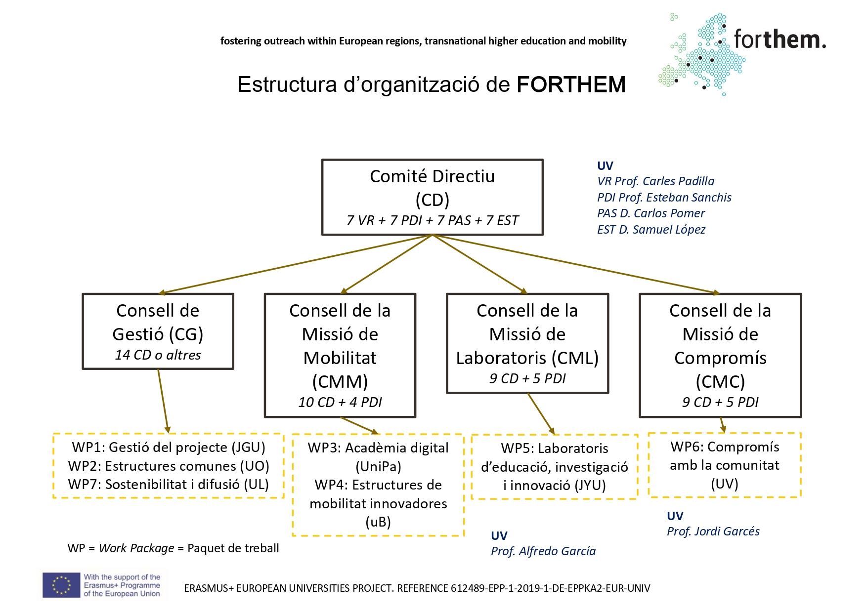 Forthem Estructura