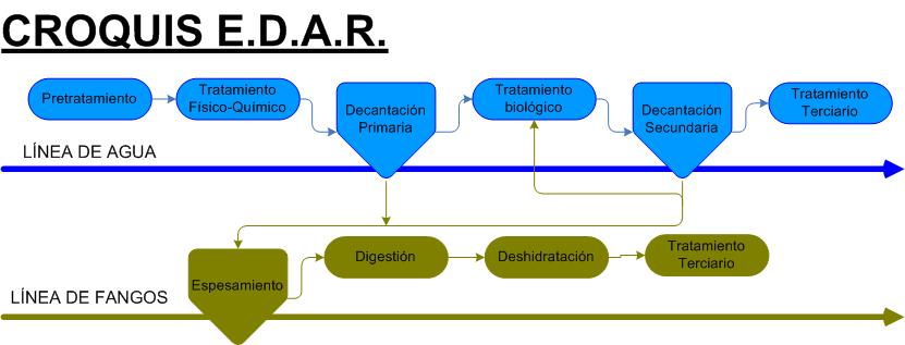 Estudios edar estacion depuradora francesc hernandez sancho for Depuradora aguas residuales